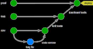 Uncategorized – The GForge Group